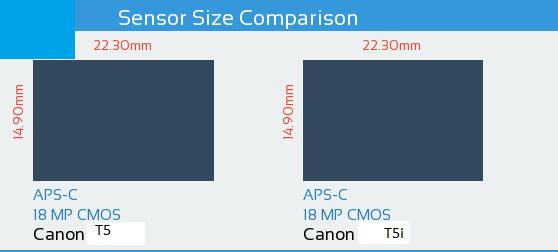 Canon T5 vs Canon T5i Sensor Comparison