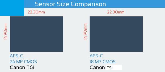 Canon T6i vs Canon T5i Sensor Comparison