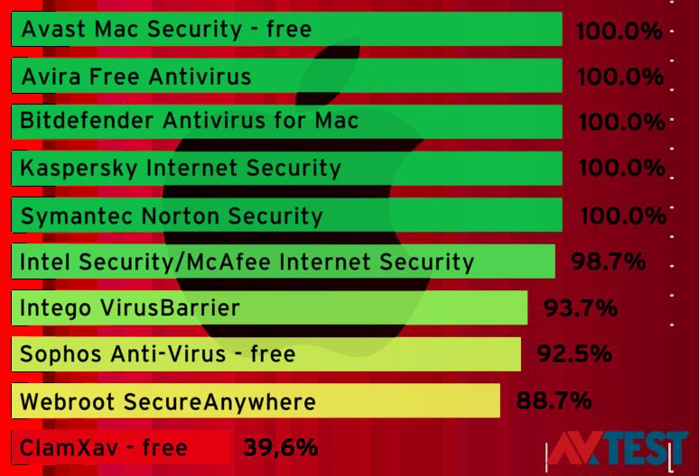 mac-antivirus-app-comparisons