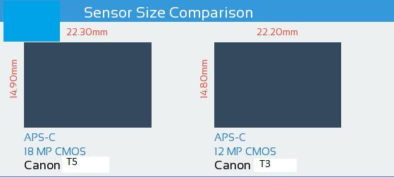 Canon T5 vs Canon T3 Sensor Comparison