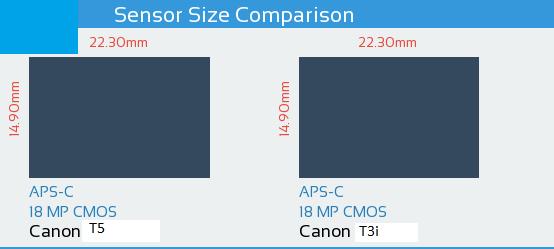 Canon T5 vs Canon T3i Sensor Comparison