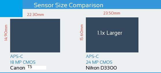 Canon T5 vs Nikon D3300 Sensor Comparison