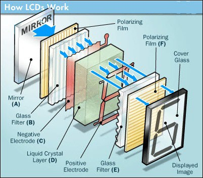 how do LCD screens works