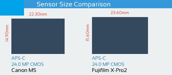 Canon M5 vs Fujifilm X-Pro2 Sensor Comparison