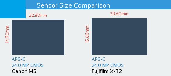 Canon M5 vs Fujifilm X-T2 Sensor Comparison