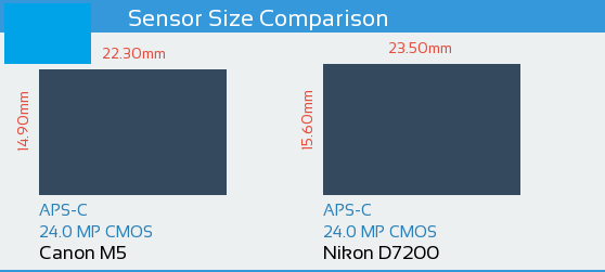 Canon M5 vs Nikon D7200 Sensor Comparison