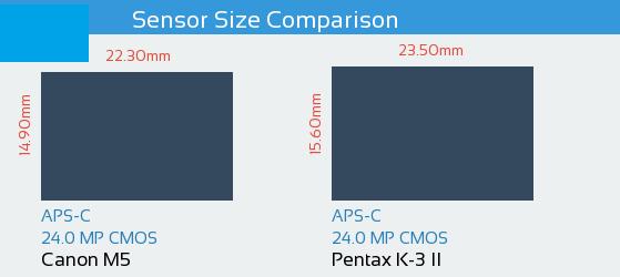 Canon M5 vs Pentax K-3 II Sensor Comparison