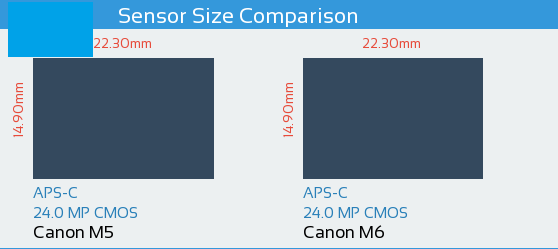 Canon M5 vs Canon M6: Sensor Comparison