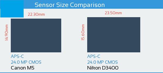 Canon EOS vs M5 Nikon D3400 Sensor