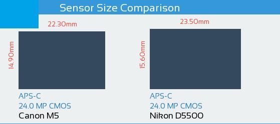 Canon EOS M5 vs Nikon-D5500 Sensor Comparison